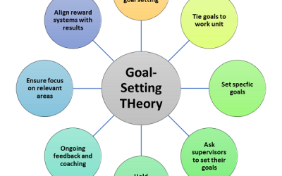 When using goal-setting theory to motivate employees, managers should